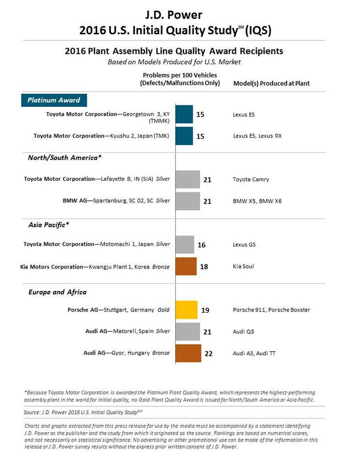 J.D. Power and Associates 2016_u.s._iqs-plant_quality_5