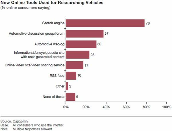 Online Auto Research Tools