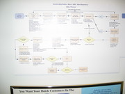 Cincinnati, OH Dealer process maps