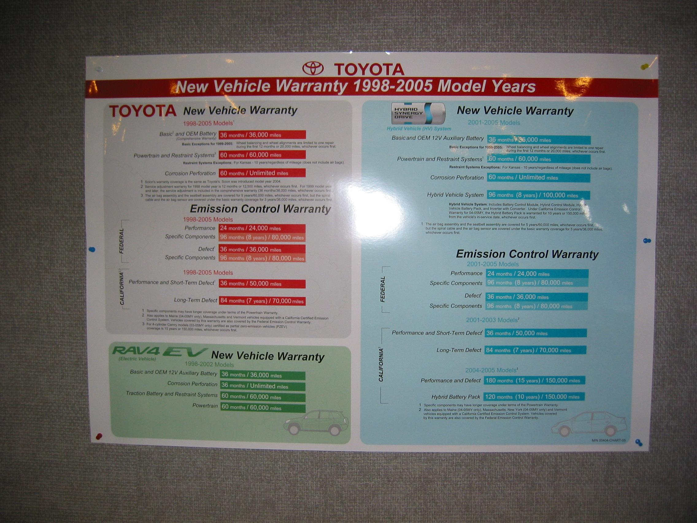 Penske Toyota BDC Q&A Service Warranty Posters
