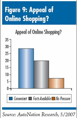 What Features Appeal Most to Consumers in Regards to Transactional Dealer Web Sites and Online Car Buying?