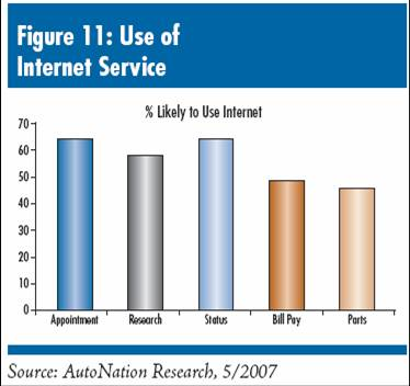 Web Services Desired by Car Dealership Customers