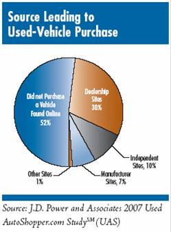 Advertising Source by Percentage of Used Car Sales