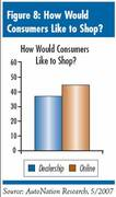 How Do Car Buyers Want to Shop