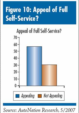 Appeal of Transactional Capable Dealer Web Site Self Service Car Buying to Consumers