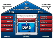 8 CRM Categories for Dealerships Regardless of DMS Provider