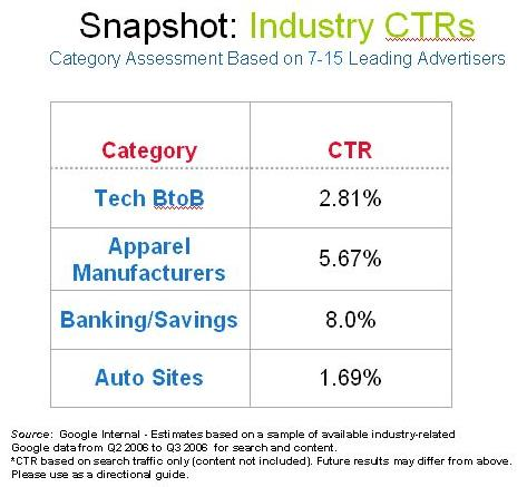 Click Through Rates (CTR) by Industry including Automotive