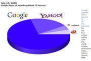 Google Search Engine Market Share