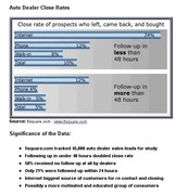 Internet Sales Close Rates By Time
