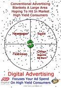 Digital Advertising Focuses Your Ad Spend