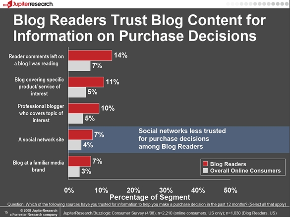 Jupiter buzzlogic blog readers trust content purchase decisions October 2008