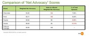 Auto Brands Compared by Net Advocacy Scores for 2008
