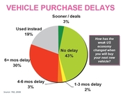 Reasons Why Consumers are Delaying New Vehicle Purchase in 2009