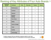 Top 4 Auto Brands Ranked by Key Ownership Experience Attributes 2008