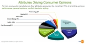 Auto Ownership Experience Attributes that Drive Consumer Opinions for 2008