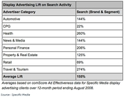 Display Advertising Lifts Search Results by Advertiser Category