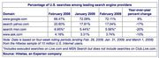 Search Engine Percent of Total USA Searches