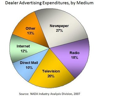 Auto Dealer Advertising Spend By Media Type