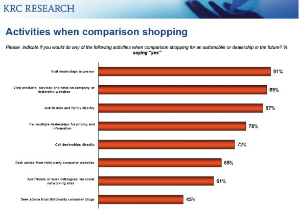Activities of Millennial Generation Car Buyers when Comparison Shopping the Auto Industry