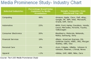 Advertising Media Prominence by Industry in March 2009