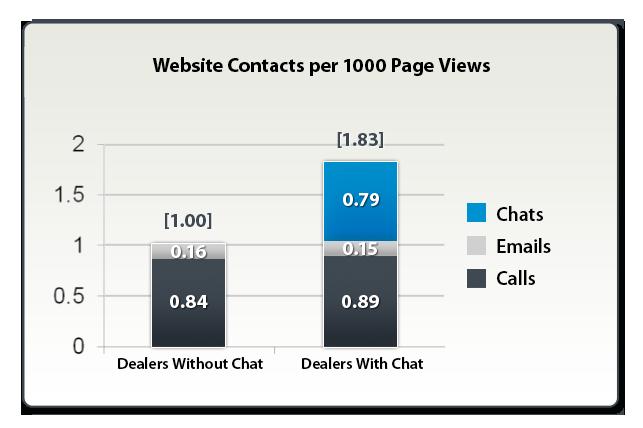 Dealer Chat Lead Comparison