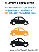 New Analysis: Polk Finds That Chatters Are Buyers