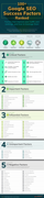 Google SEO Success Factors Ranked