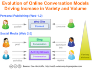 Evolution of Online Conversation and Engagement Models is Driving Social Media Variety and High Adoption rates
