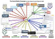 Social Media Marketing Campaign Chart