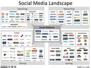 Social Media Landscape Infographic