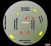 Social Media Awareness Cycle