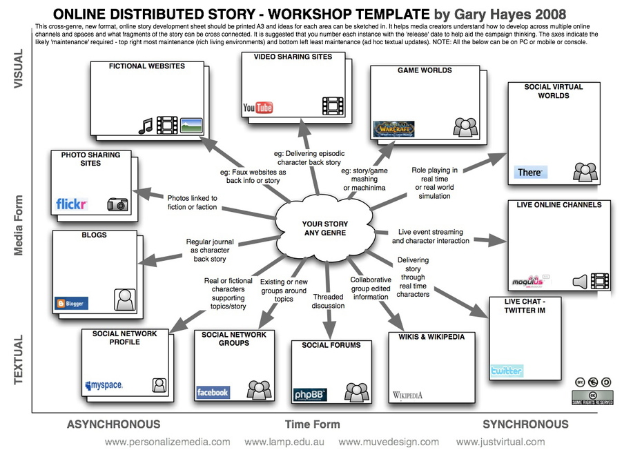 Social Media Marketing Story Promotion Planning Chart