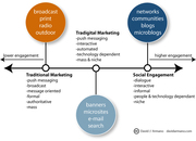 Consumer Engagement Capability by Marketing Channel Continuum Infographic