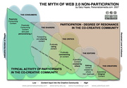 Myth of Social Media Non-Participation