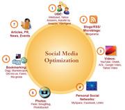 Social Media Marketing Optimization Chart