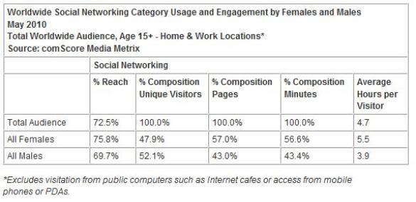 women world-wide social networking
