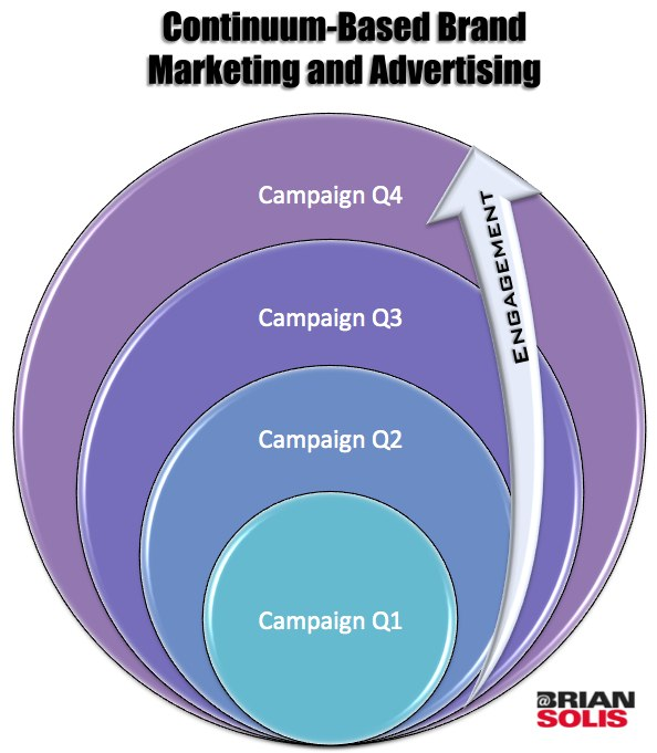 Continuum Based Marketing and Advertising