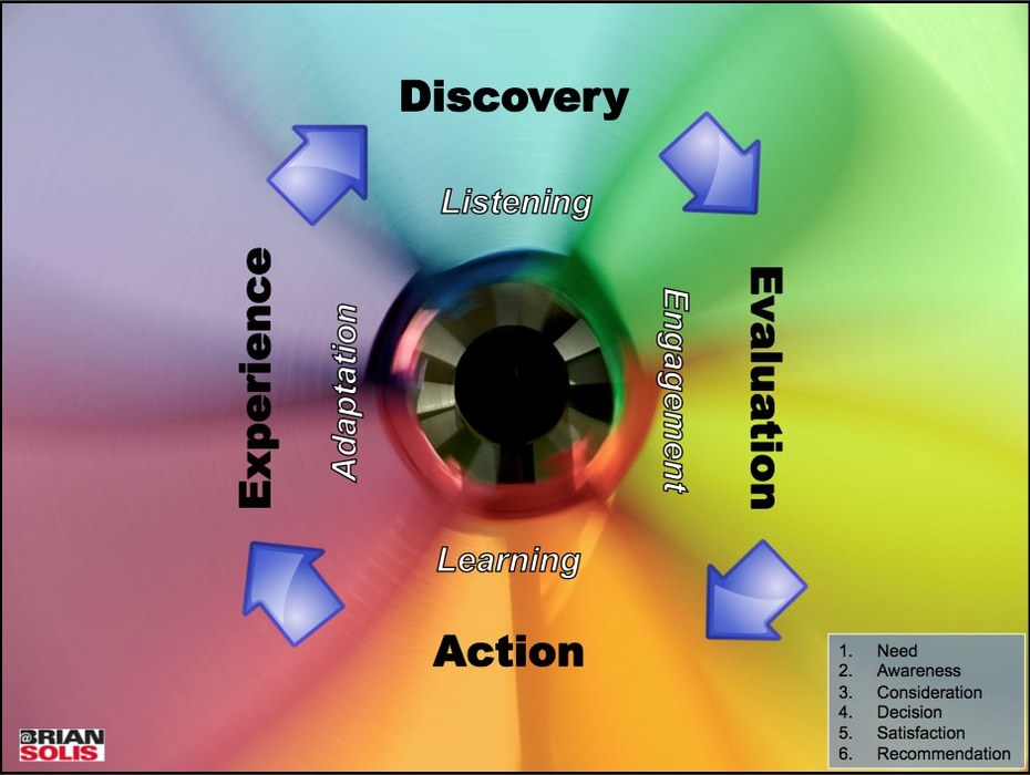 Discovery Evaluation Action Experience Cycle Infographic