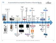 Social Media Marketing Time Line Flow Chart