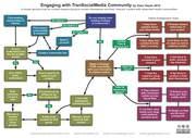 Social Media Content Distribution Engagement