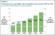 Online Ad Market Internet Access Growth 2006-2011