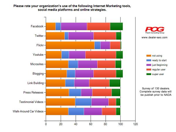 Pasch Automotive Digital Marketing Survey