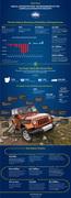 Auto Industry Resurgence Infographic