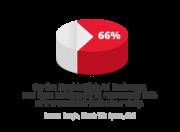 DoubleClick Real Time Bidding at 66%