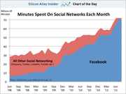 Mminutes Spent on Social Networks - Facebook is a Major Time Drain!