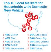 Top Ten Metro Markets for Detroit Auto Manufacturers