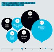 Pinterest User Focus on Design Aesthetics Infographic