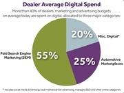 dataium car dealer digital marketing spend analysis