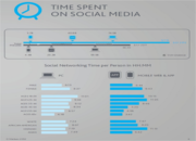 Time Spent On Social Media by Device