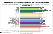 Customer Engagement on Social Networks Jan 2013